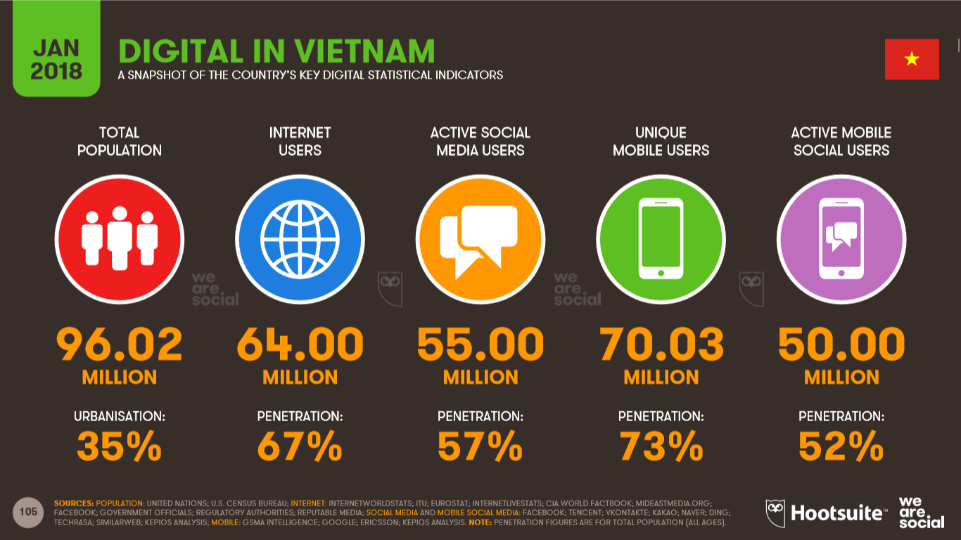 thị trường digital marketing